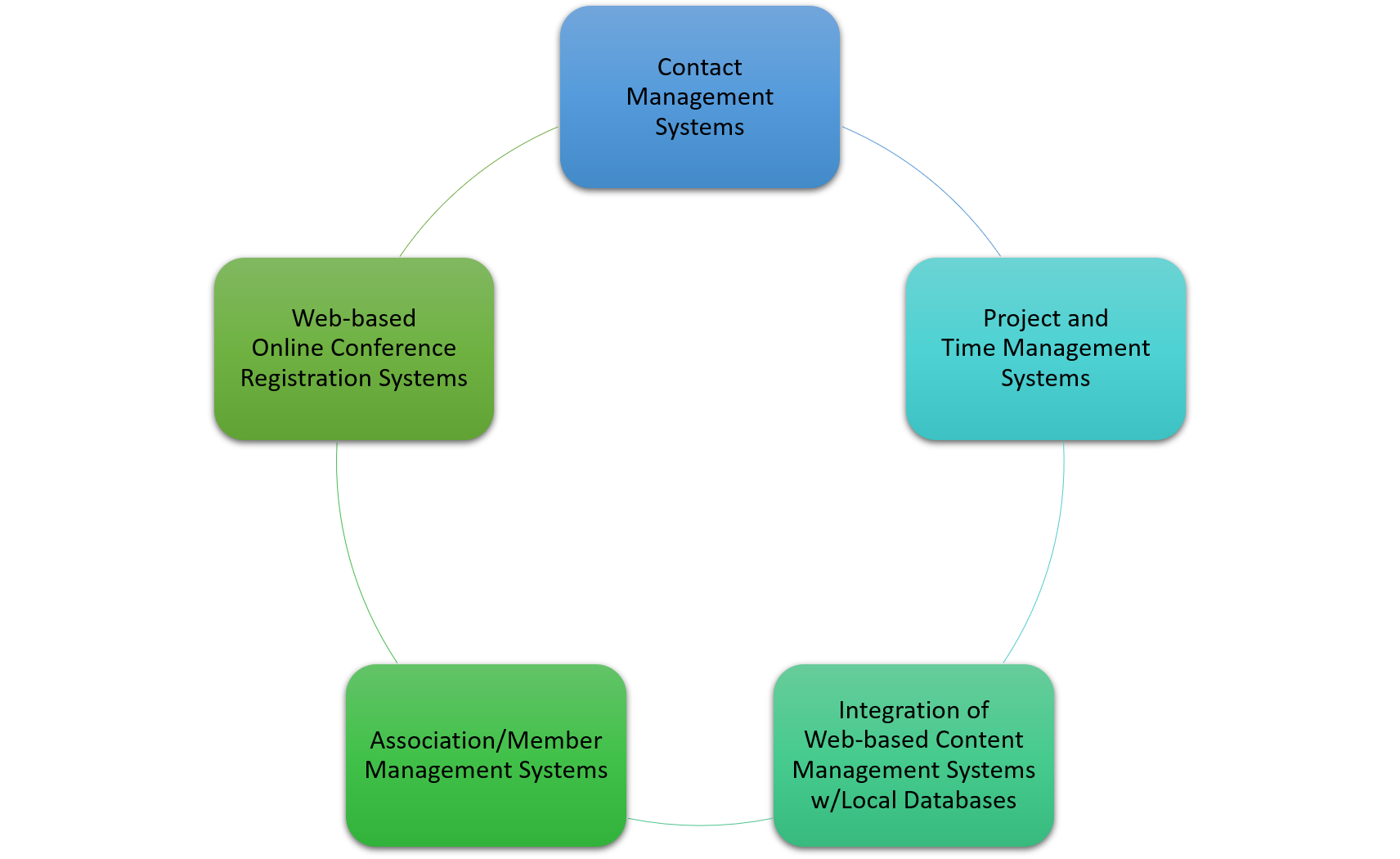 Database Projects include Contact Management Systems, Project and Time Management Systems, Integration of Web-based Content Management Systems w/Local Databases, Association/Member Management Systems and Web-based Online Conference Registration Systems